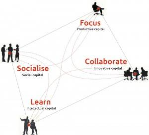 Knowledge work equals four work models © Gensler 2008 Workplace Survey United Kingdom